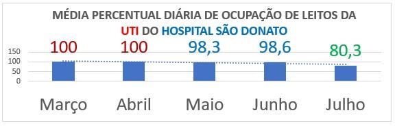 No Hospital São Donato, a média diária de atendimento de pacientes com Covid-19, começou a virar a curva para baixo em junho. Na UTI da instituição hospitalar, a média diária do percentual de ocupação de leitos caiu 19,7% entre abril e julho, quando os índices começaram a cair. – Foto: Divulgação/Prefeitura Içara/ND