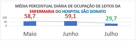 Já na enfermaria do Hospital São Donato de Içara, a queda entre maio e julho alcançou 49,4% na média de atendimentos diários. – Foto: Divulgação/Prefeitura Içara/ND
