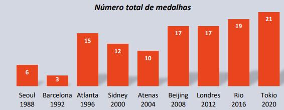 Número de medalhas conquistadas pelo Brasil nas últimas edições das Olimpíadas. Foto: Reprodução/SportsValue