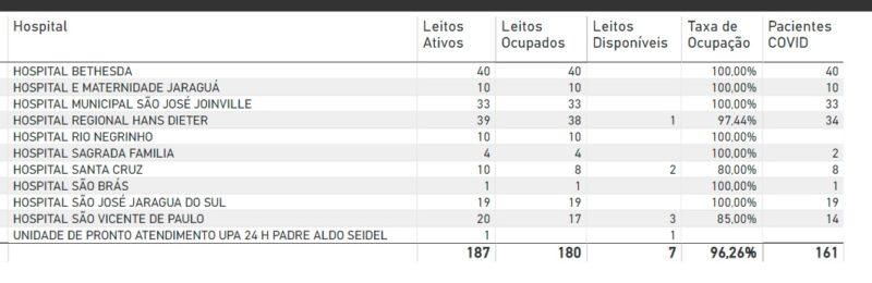Dados do Estado apontam que Joinville tem apenas um leito público de UTI Covid-19 – Foto: Reprodução/ND
