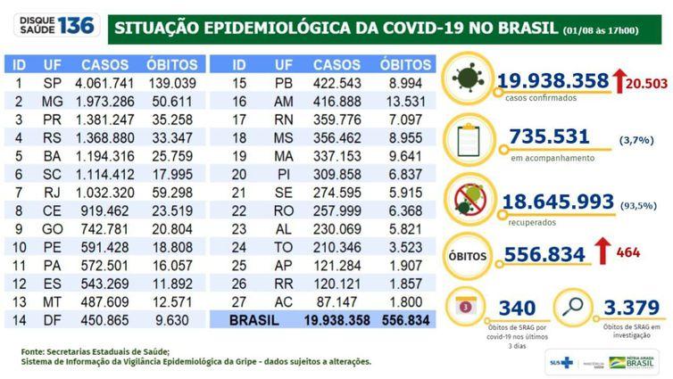 Santa Catarina ocupa a 6ª posição no número de casos confirmados do novo coronavírus – Foto: Ministério da Saúde/Divulgação/ND