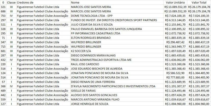 Principais credores do Figueirense – Foto: dívida 1/Meu Figueira