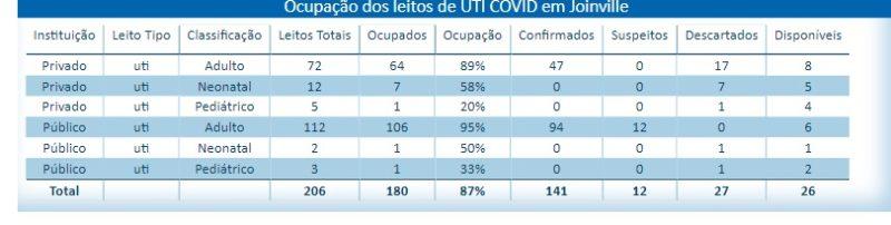 Dados municipais, no entanto, mostram seis leitos públicos – Foto: Reprodução/ND
