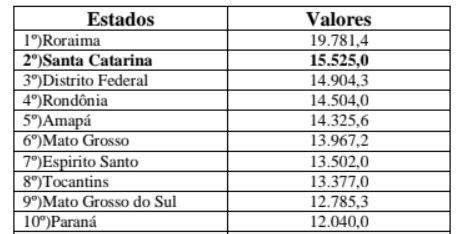 Os 10 Estados brasileiros com maior incidência de casos de Covid-19 por 100 mil habitantes – Foto: Reprodução/Necat/UFSC