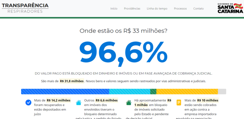 Página detalha situação dos R$ 33 milhões: o que foi bloqueado, depositado e o que ainda tramita na Justiça – Foto: Governo de Santa Catarina/Divulgação/ND