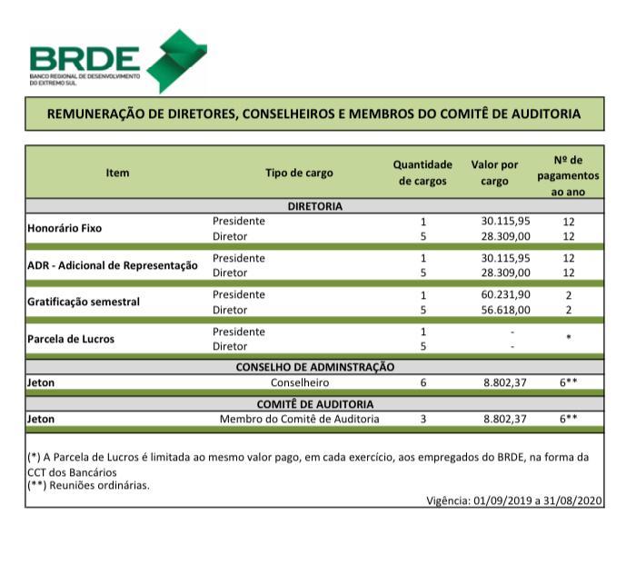 Vencimentos da diretoria do BRDE conforme o Portal da Transparência do Banco – Foto: Reprodução/Portal Transparência BRDE