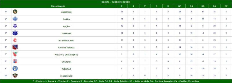 Confira a tabela de classificação do Campeonato Catarinense Série B – Foto: FCF/Reprodução/ND