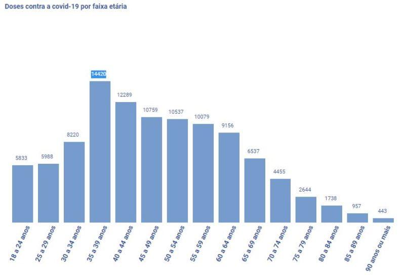 Número de vacinados contra Covid-19 por faixa etária – Foto: Secretaria Municipal de Saúde/Prefeitura de Itajaí