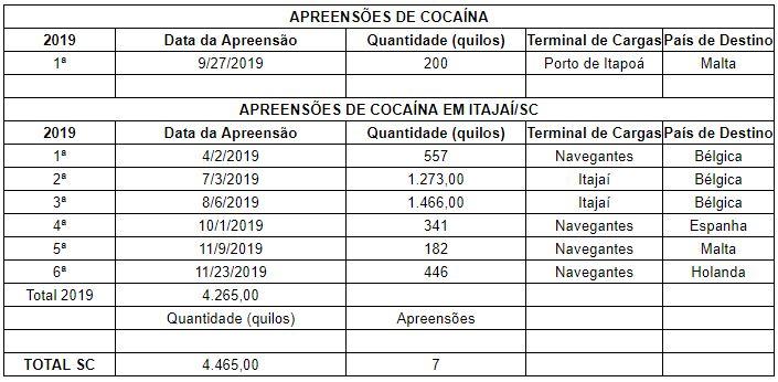 Apreensões de cocaína nos portos em 2019 – Foto: Dados da Receita Federal