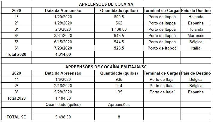 Apreensões de cocaína nos portos em 2020 – Foto: Dados da Receita Federal
