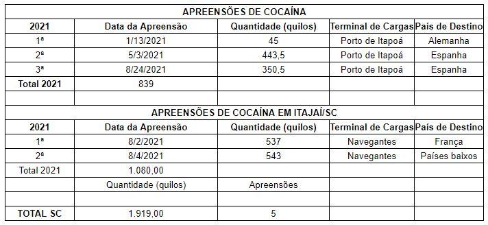 Apreensões de cocaína nos portos em 2021 – Foto: Dados da Receita Federal