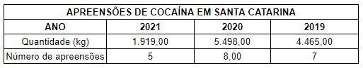 Apreensões de cocaína em SC – Foto: Dados da Receita Federal