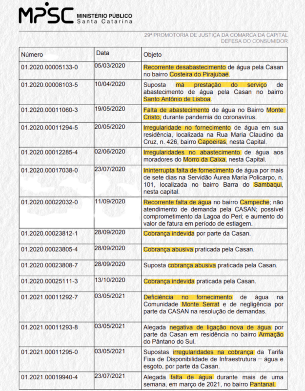Lista elaborada pelo MP-SC sobre irregularidades denunciadas contra a Casan – Foto: Reprodução/ND