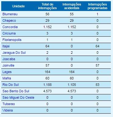 Tabela com o número total de residências sem luz em Santa Catarina – Foto: CELESC/Divulgação/ND