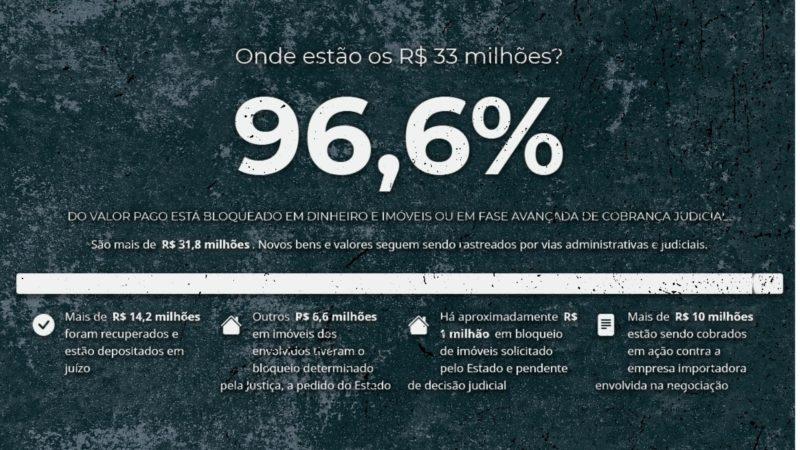 Governo divulgou detalhes sobre o status da recuperação dos R$ 33 milhões – Foto: Reprodução/ND
