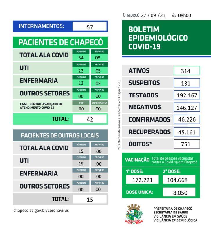 Último Boletim Epidemiológico Covid foi divulgado nesta segunda-feira (27) – Foto: Prefeitura de Chapecó/ND