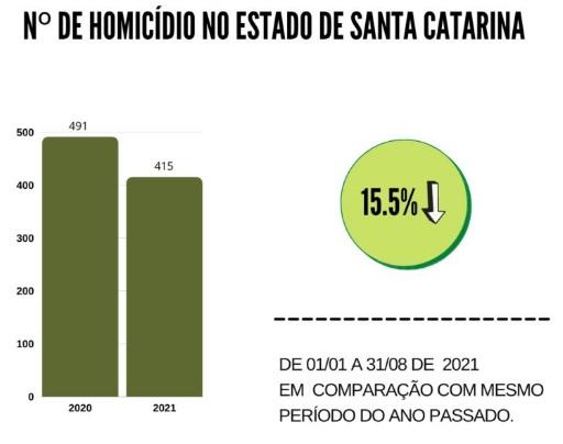 Taxa de homicídios em SC – Foto: SSP/SC/Divulgação/ND