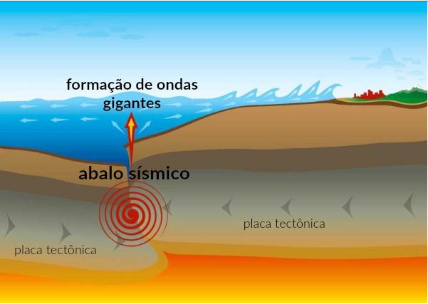 Formação de ondas gigantes durante tsunami – Foto: Agecom/UFSC/Divulgação/ND