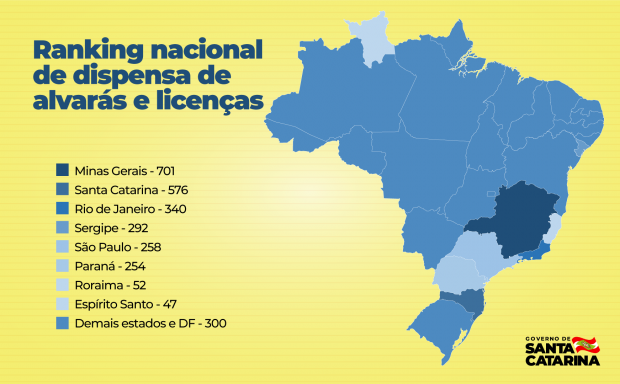Ranking nacional coloca SC no segundo lugar entre os estados da federação – Foto: Arter/Secom