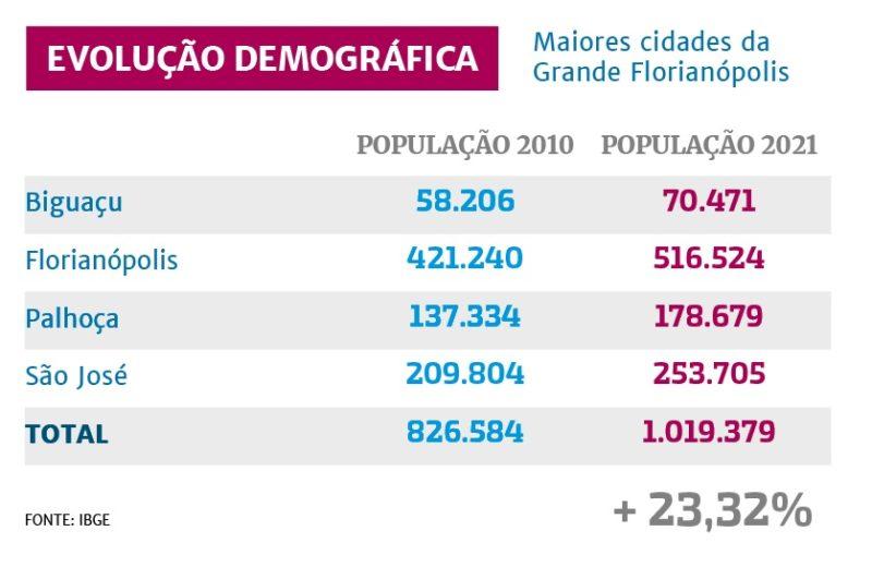 Junto com o desenvolvimento econômico da região, a população local aumentou. – Foto: Arte/ND