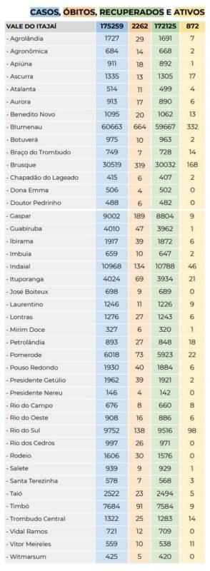 Números da Covid-19 no Vale do Itajaí (Fonte: Boletim Epidemiológico SES SC – 10/10/2021) – Foto: Reprodução/SES SC