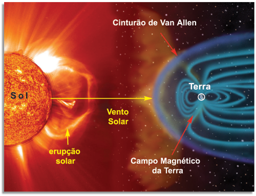 Partículas são geradas pelo sol e presas pelo campo magnético da terra e cinturão de Va Allen – Foto: Caminho de Cano/Reprodução/ND